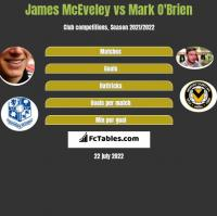 James McEveley vs Mark O'Brien h2h player stats
