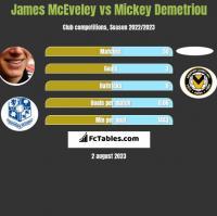 James McEveley vs Mickey Demetriou h2h player stats
