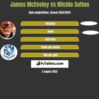 James McEveley vs Ritchie Sutton h2h player stats
