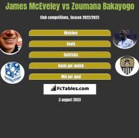 James McEveley vs Zoumana Bakayogo h2h player stats