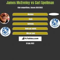 James McEveley vs Carl Spellman h2h player stats