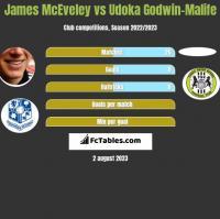 James McEveley vs Udoka Godwin-Malife h2h player stats