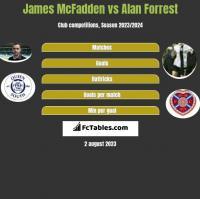 James McFadden vs Alan Forrest h2h player stats