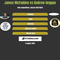 James McFadden vs Andrew Geggan h2h player stats