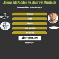 James McFadden vs Andrew Murdoch h2h player stats