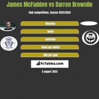 James McFadden vs Darren Brownlie h2h player stats