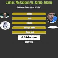 James McFadden vs Jamie Adams h2h player stats