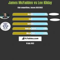 James McFadden vs Lee Kilday h2h player stats
