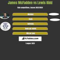 James McFadden vs Lewis Kidd h2h player stats