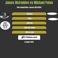 James McFadden vs Michael Paton h2h player stats