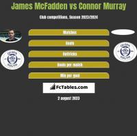 James McFadden vs Connor Murray h2h player stats