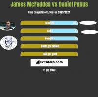 James McFadden vs Daniel Pybus h2h player stats
