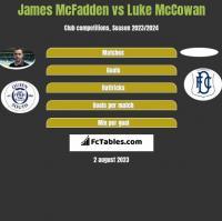 James McFadden vs Luke McCowan h2h player stats