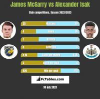 James McGarry vs Alexander Isak h2h player stats