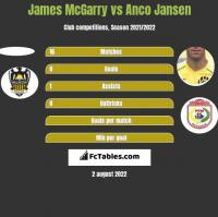 James McGarry vs Anco Jansen h2h player stats