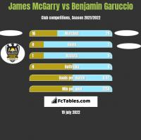 James McGarry vs Benjamin Garuccio h2h player stats