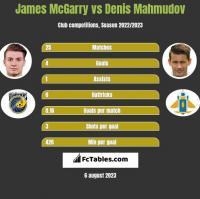James McGarry vs Denis Mahmudov h2h player stats