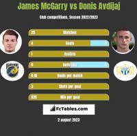 James McGarry vs Donis Avdijaj h2h player stats