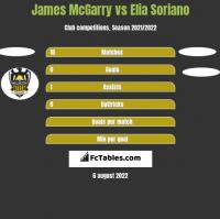 James McGarry vs Elia Soriano h2h player stats