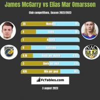 James McGarry vs Elias Mar Omarsson h2h player stats