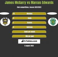 James McGarry vs Marcus Edwards h2h player stats