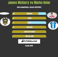 James McGarry vs Marko Kolar h2h player stats