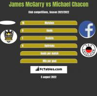 James McGarry vs Michael Chacon h2h player stats