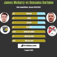 James McGarry vs Oussama Darfalou h2h player stats