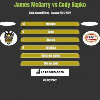 James McGarry vs Cody Gapko h2h player stats