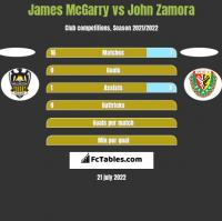 James McGarry vs John Zamora h2h player stats