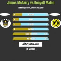 James McGarry vs Donyell Malen h2h player stats