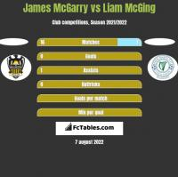 James McGarry vs Liam McGing h2h player stats