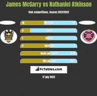 James McGarry vs Nathaniel Atkinson h2h player stats