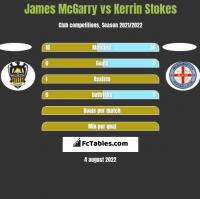 James McGarry vs Kerrin Stokes h2h player stats
