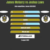 James McGarry vs Joshua Laws h2h player stats