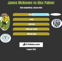James McKeown vs Alex Palmer h2h player stats