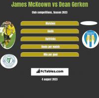 James McKeown vs Dean Gerken h2h player stats