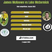 James McKeown vs Luke McCormick h2h player stats