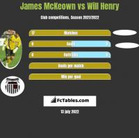James McKeown vs Will Henry h2h player stats