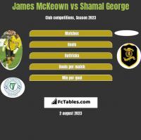 James McKeown vs Shamal George h2h player stats