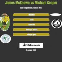 James McKeown vs Michael Cooper h2h player stats