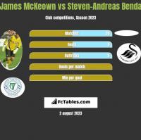 James McKeown vs Steven-Andreas Benda h2h player stats