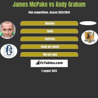 James McPake vs Andy Graham h2h player stats