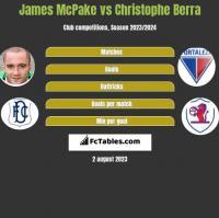 James McPake vs Christophe Berra h2h player stats