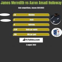James Meredith vs Aaron Amadi Holloway h2h player stats
