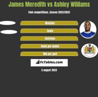 James Meredith vs Ashley Williams h2h player stats