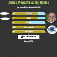 James Meredith vs Ben Davies h2h player stats