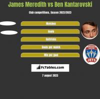 James Meredith vs Ben Kantarovski h2h player stats