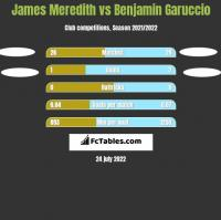 James Meredith vs Benjamin Garuccio h2h player stats