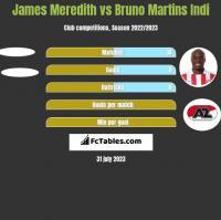 James Meredith vs Bruno Martins Indi h2h player stats